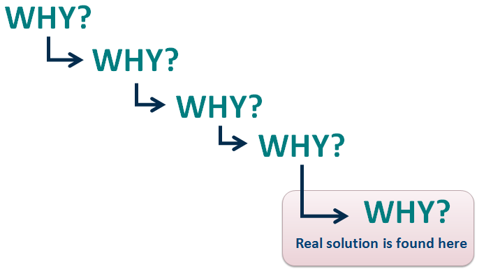 Five Whys Image