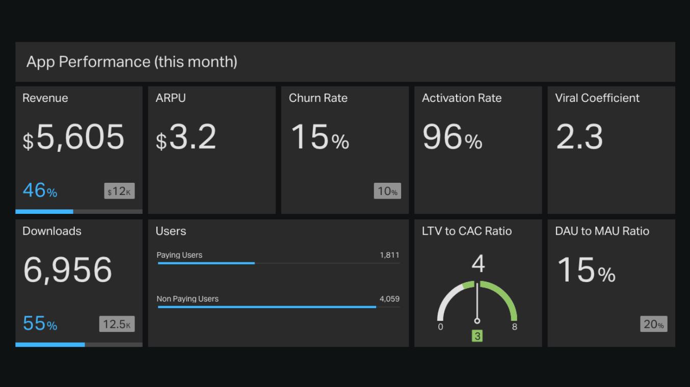 geckoboard App Performance Report