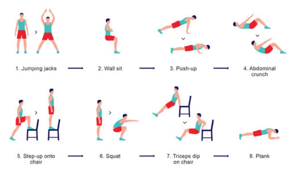 7 step workout process