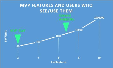 MVP graph