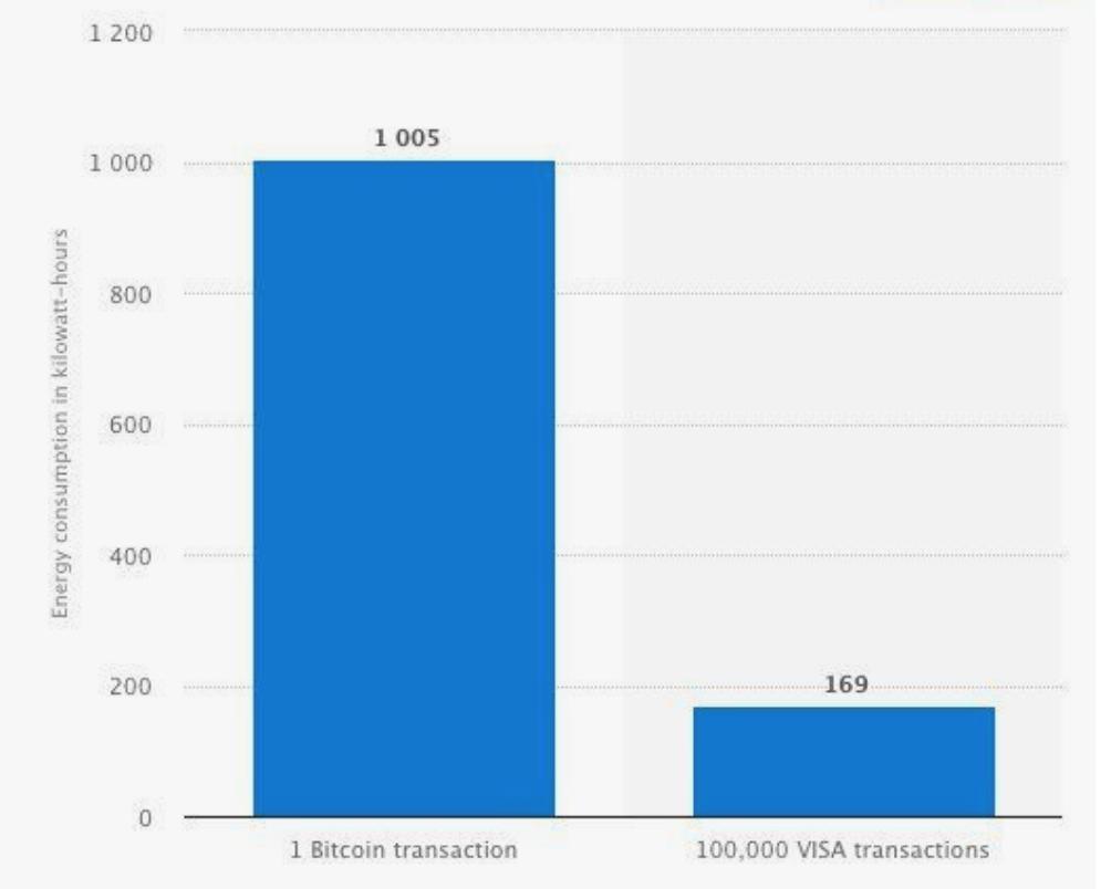 btc-vs-visa
