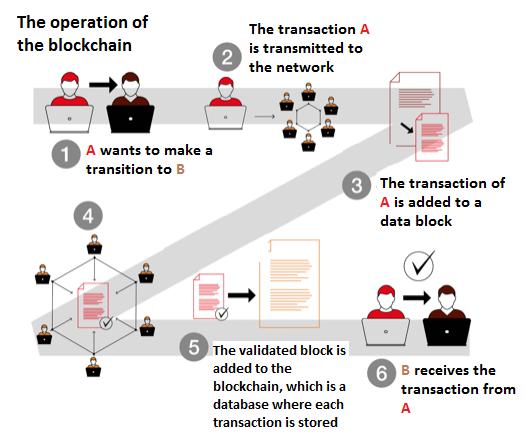 shipping blockchain process