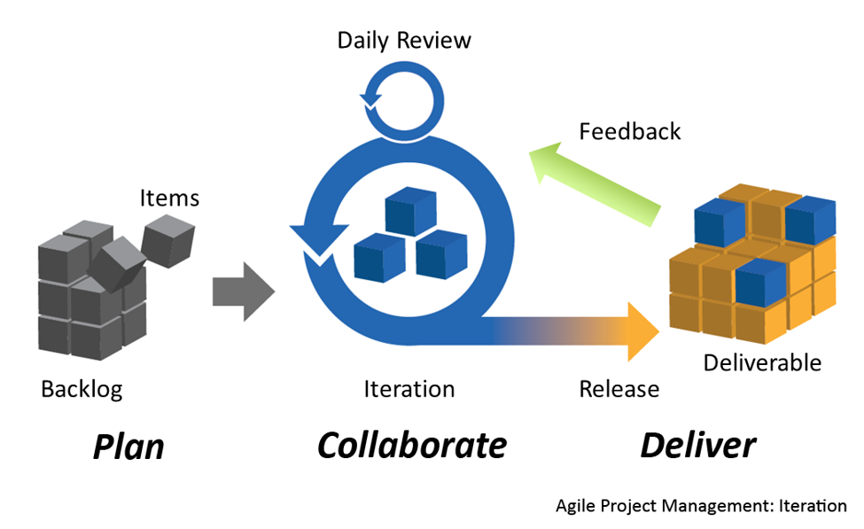 Scrum as a Game Changer