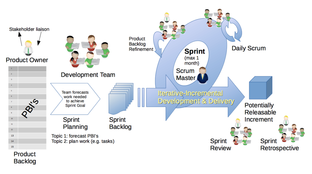 Incremental and Iterative Software Development Process