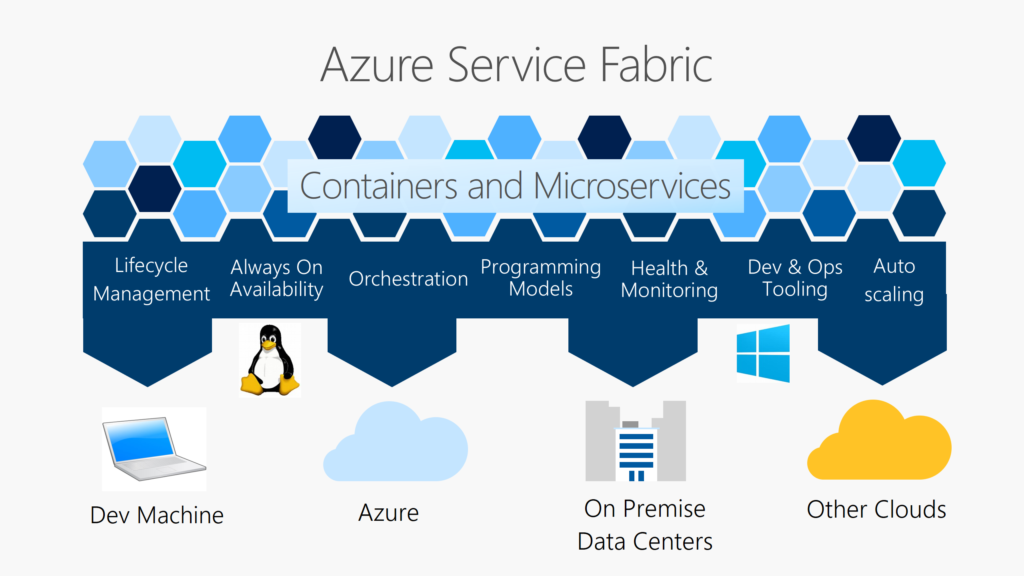 Service Fabric ran in Azure and standalone deployments in Windows Servers
