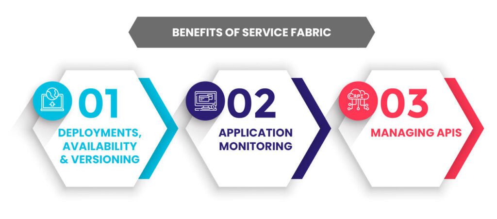 Learn Benefits of Service Fabric