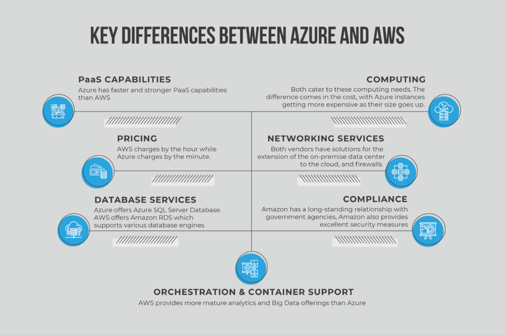 Azure and AWS Key Differences between