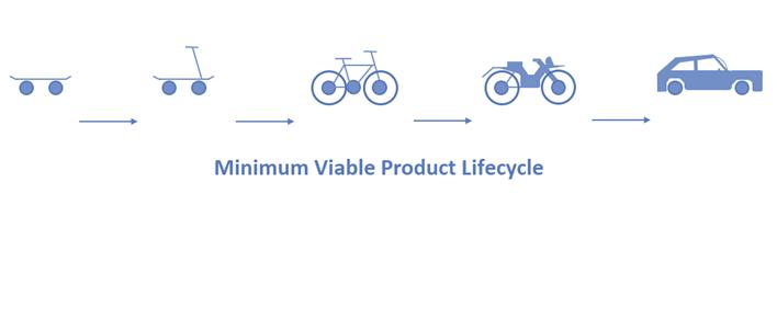 mvp life cycle
