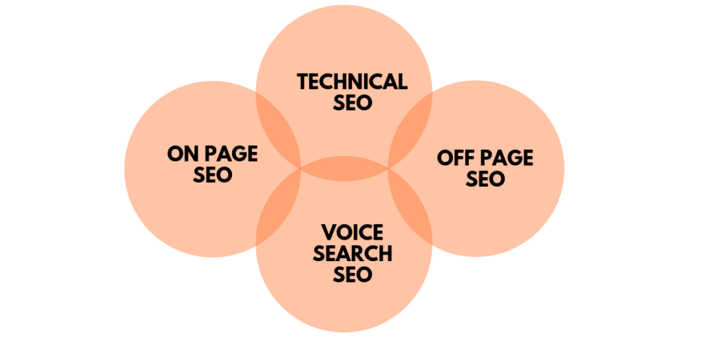 Types of SEO - Graph