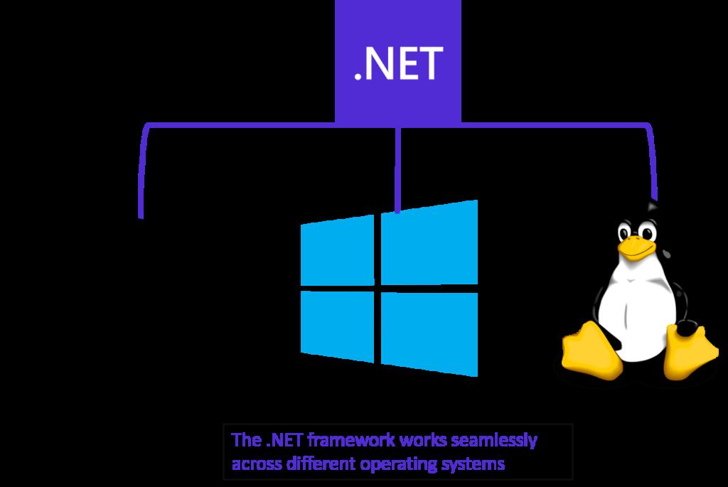 Cross-Platform Development