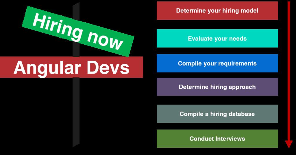 How to conduct Angular developer hiring?