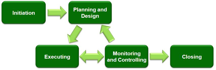 Good Project Management process