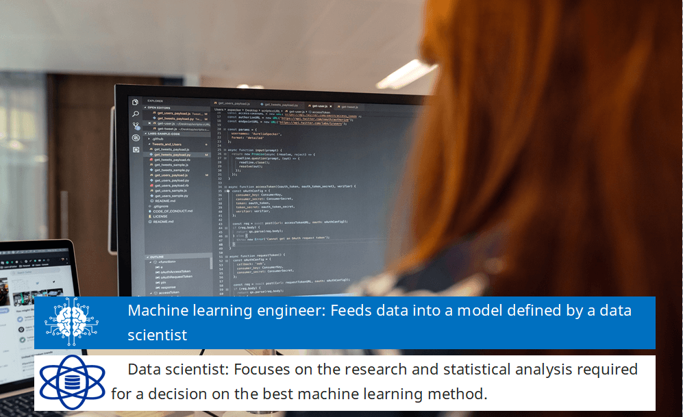 A machine learning engineer feeds data into a model defined by a data scientist and is by definition a software engineer with a specialization in machine learning.