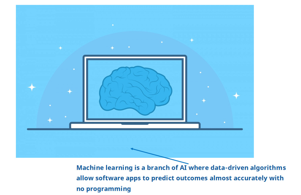 machine learning is a branch of AI where data-driven algorithms allow software apps to predict outcomes almost accurately with no programming