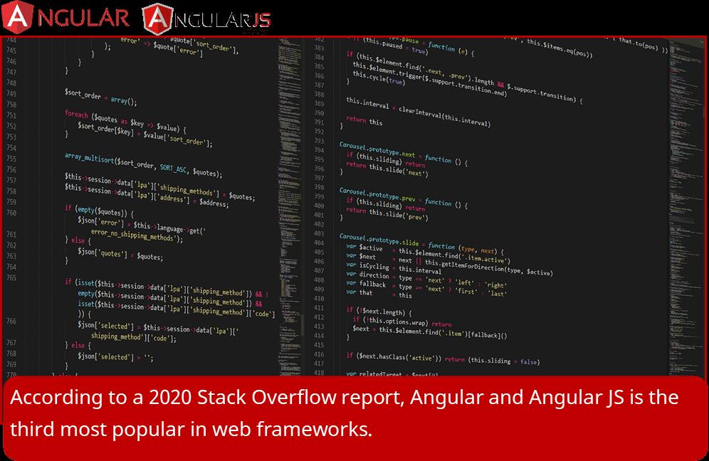 Angular Developer Job Market