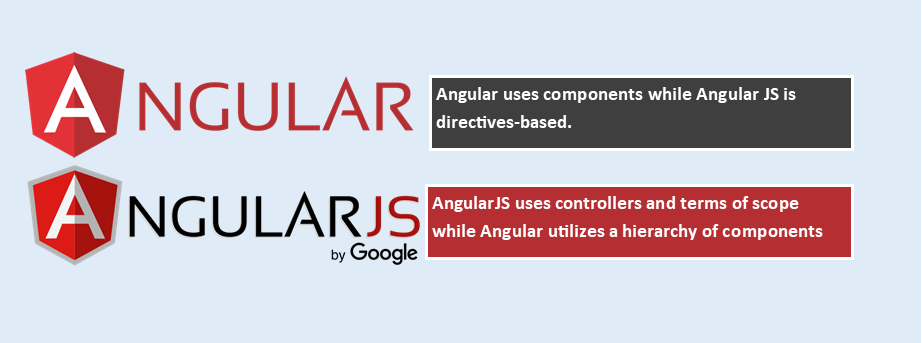 Angular Vs Angular Js Components