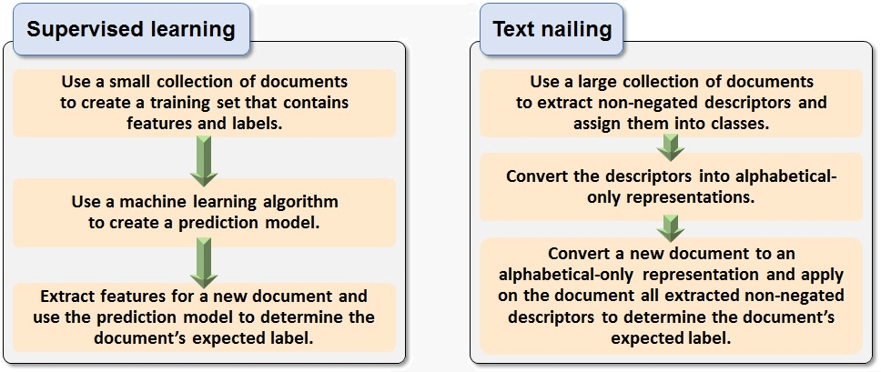 As an ML engineer, there are some types of ML you should be aware of