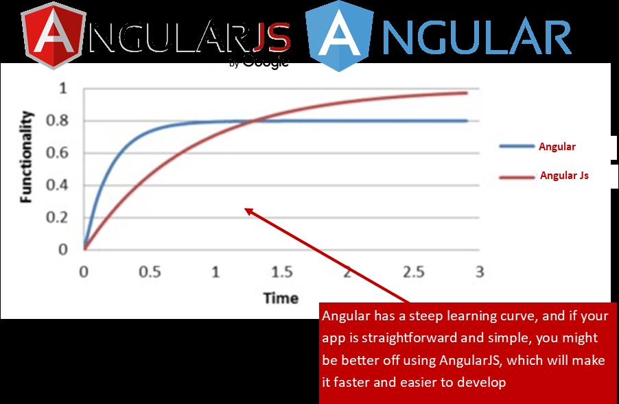 Should You Choose Angular or AngularJS?