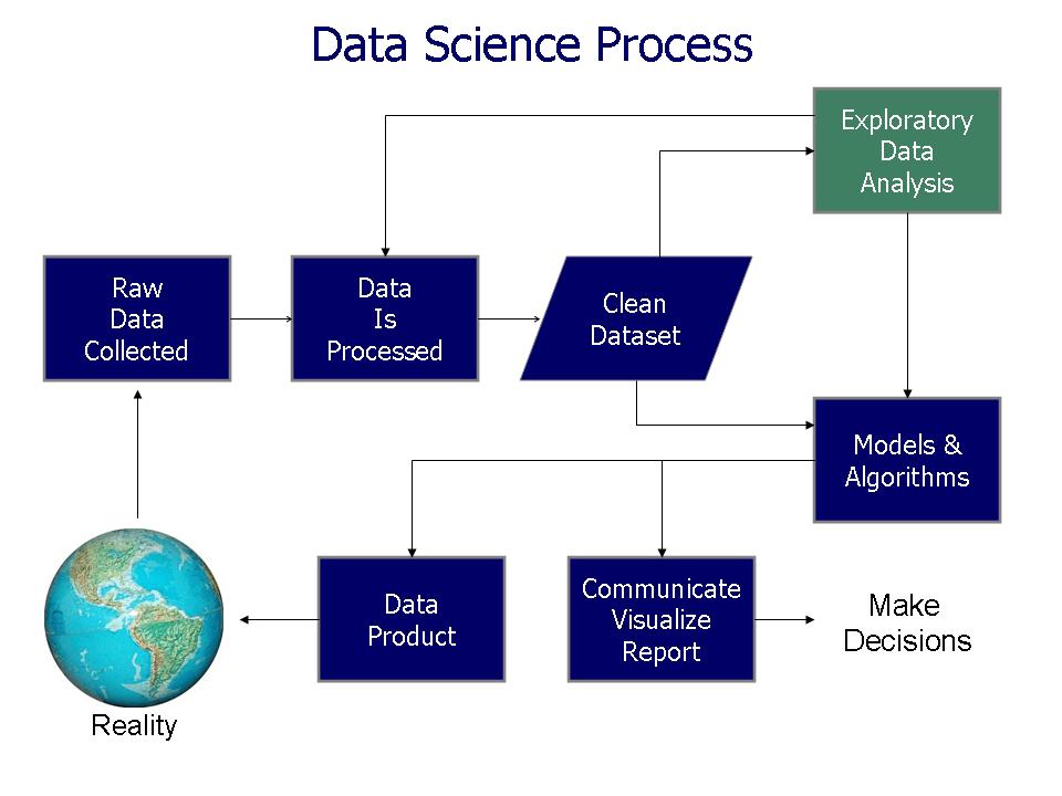 Data Science Process Chart