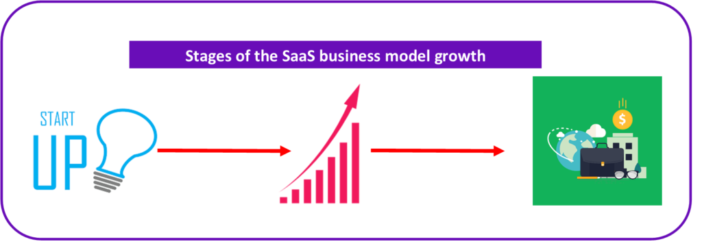 Image of Stages of the SaaS Business Model Growth