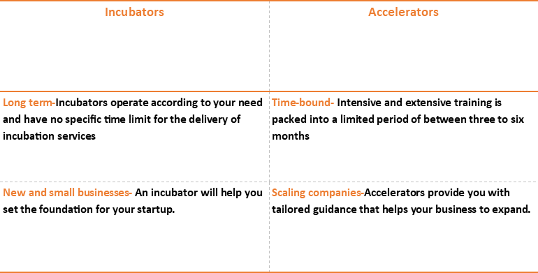 Differences between Startup Incubators and Accelerators