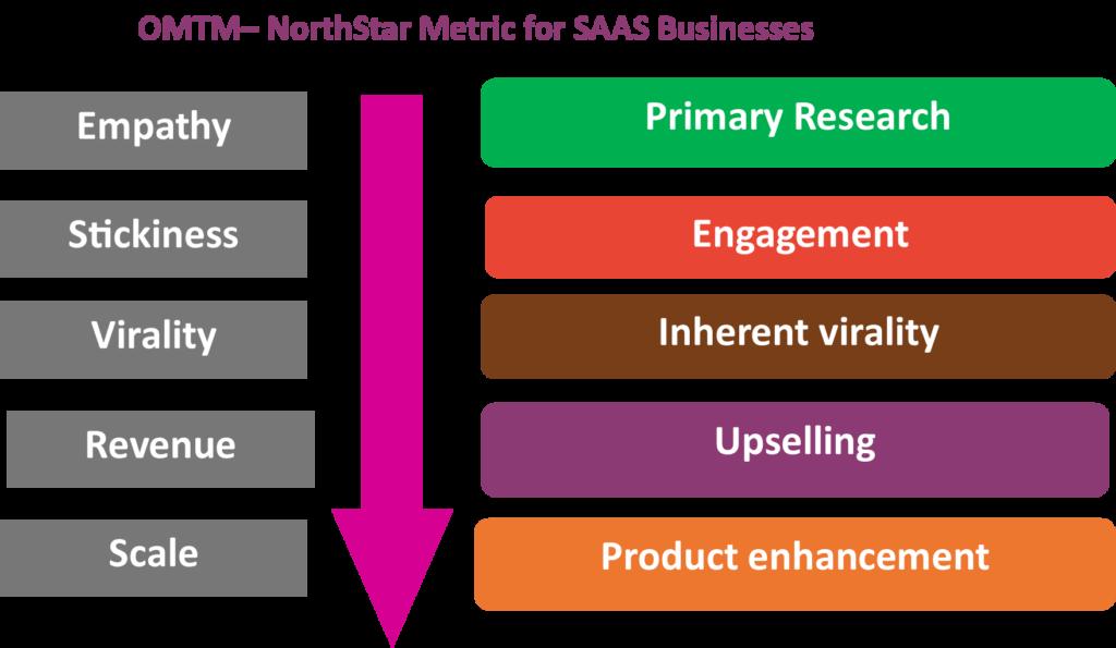 OMTM (One Metric That Matters) - NorthStart Metric for SAAS Businesses
