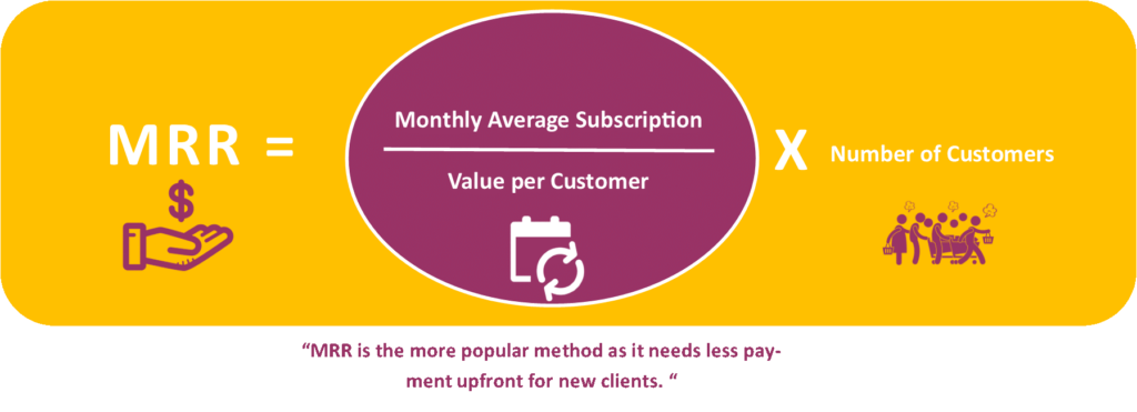 Understand the Pricing Model