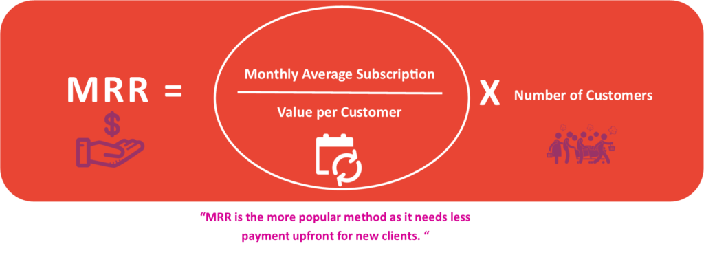 Formula of MRR (Monthly Recurring Revenue) in SaaS business