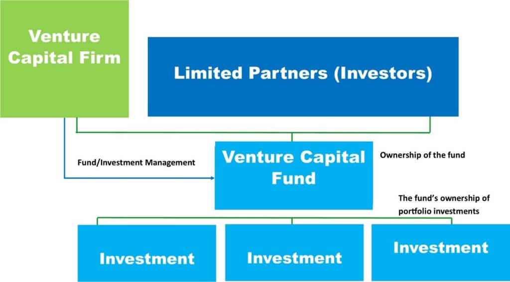 FlowChart - Venture Capital Funding