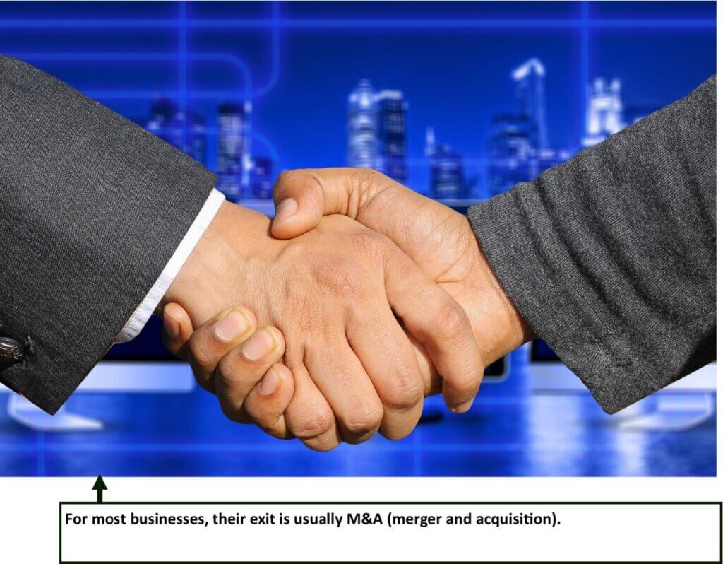 Mergers and Acquisitions of businesses