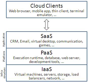 Understanding the SaaS Model