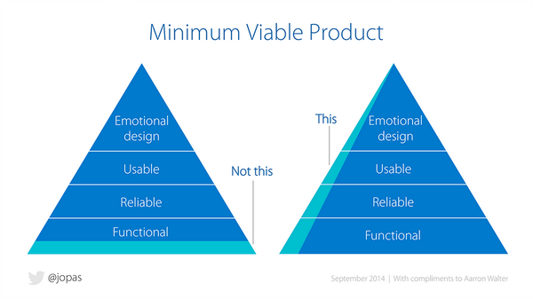 Graph of Minimum Viable Product for SaaS StartUp Business