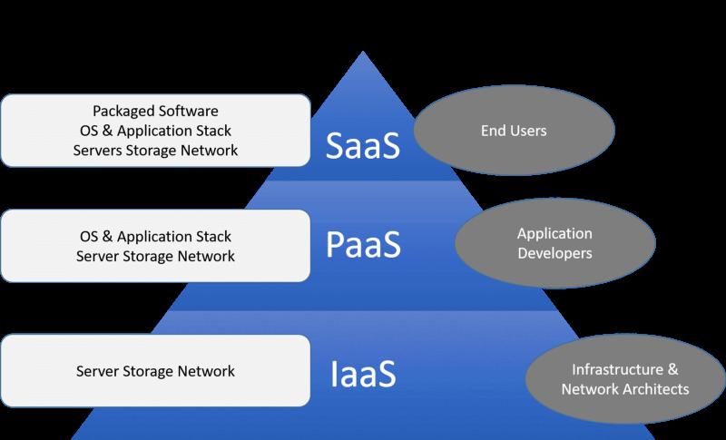 Other Cloud-Based Models